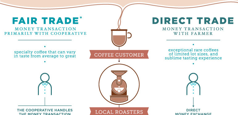 essay about fair trade cafe direct Cafédirect's fairtrade story cafédirect is the leading fairtrade hot drinks brand in the uk launched three years before the fairtrade mark, they pioneered its introduction in the uk and were the first coffee brand to carry the certification.