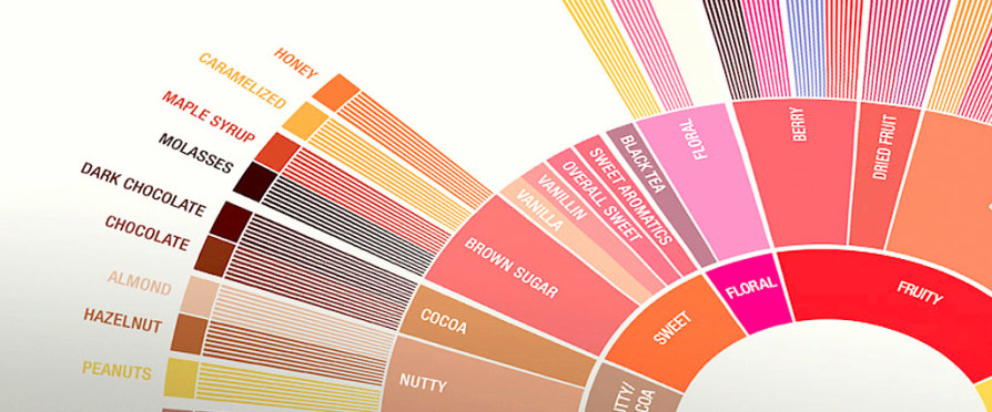 SCAA_FlavorWheel_Poster.01.18.15_Page_3